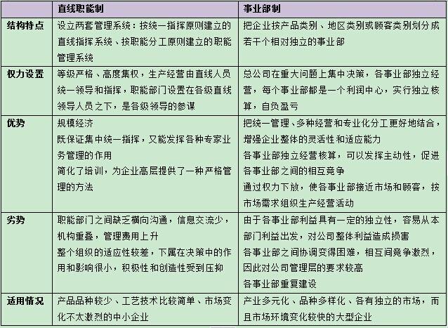 孙晓菲:it企业组织架构调整原因及影响(二)